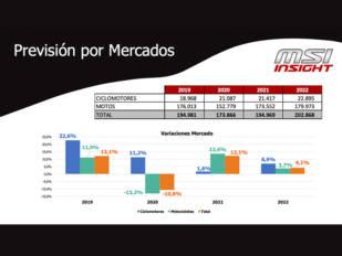 MSI Insight nos muestra las tendencias de compra y las previsiones de los mercados VN y VO de motocicletas